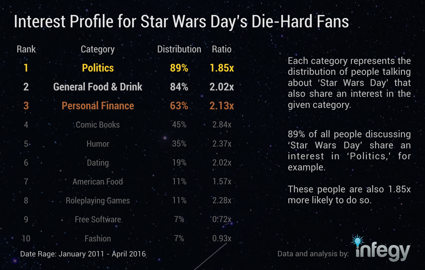 interest-profile-for-star-wars-day-die-hard-fans.png