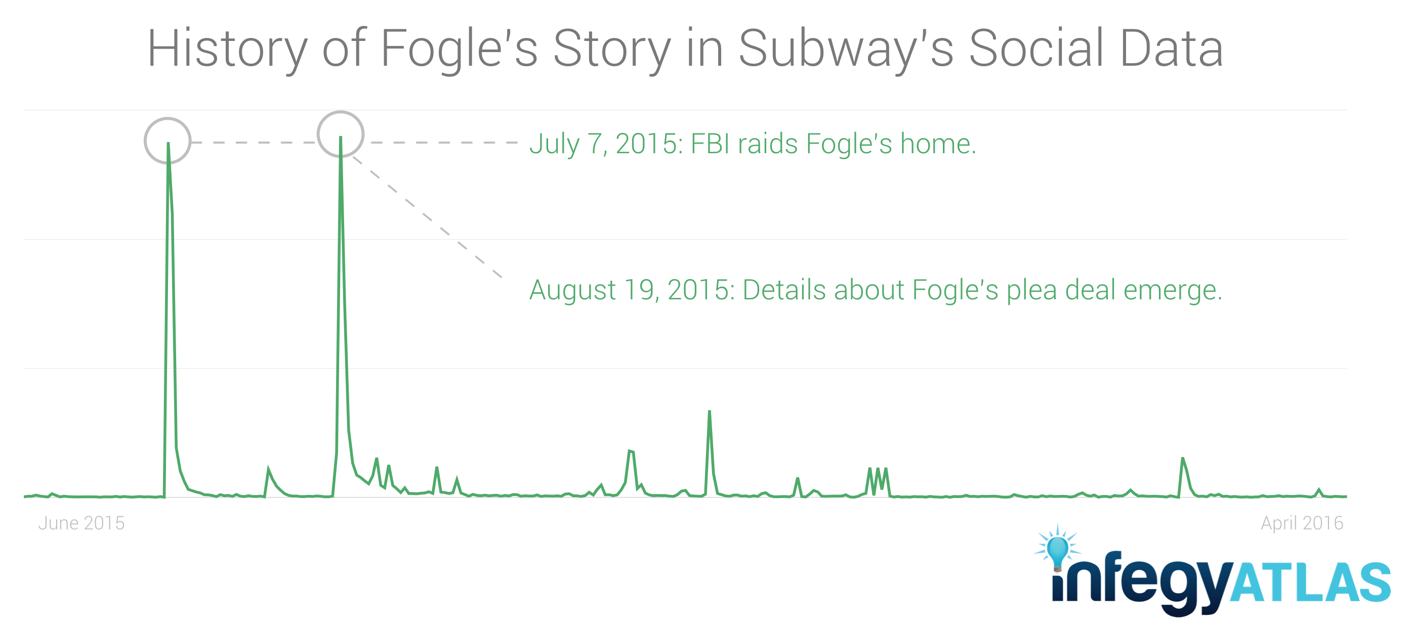 jared-fogle-subway-social-data.png