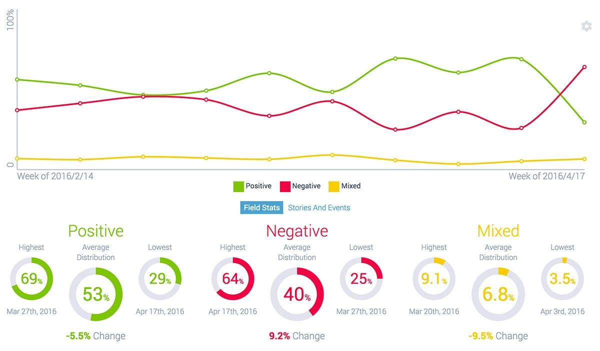 kanye-west-tidal-sentiment-trend.jpg