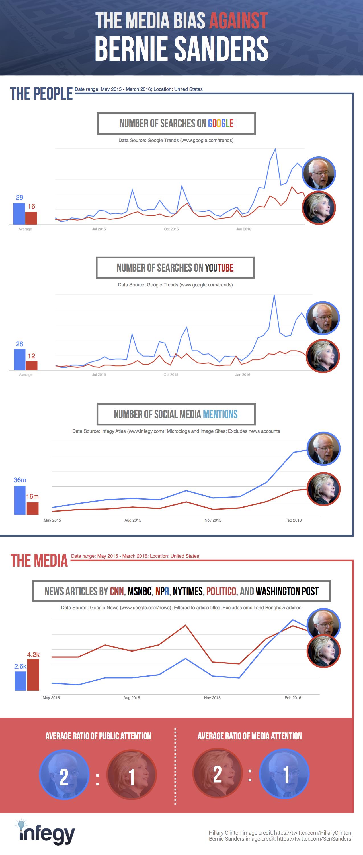 media-bias-against-bernie-sanders3.png