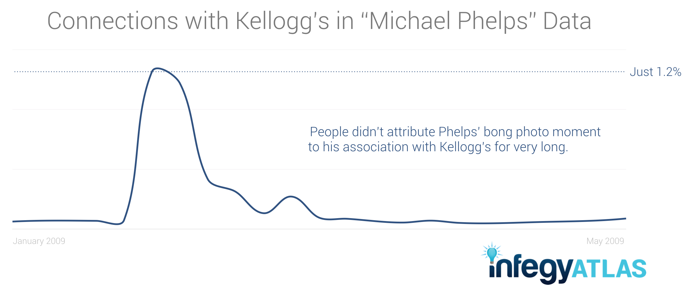 michael-phelps-kelloggs-social-data.png