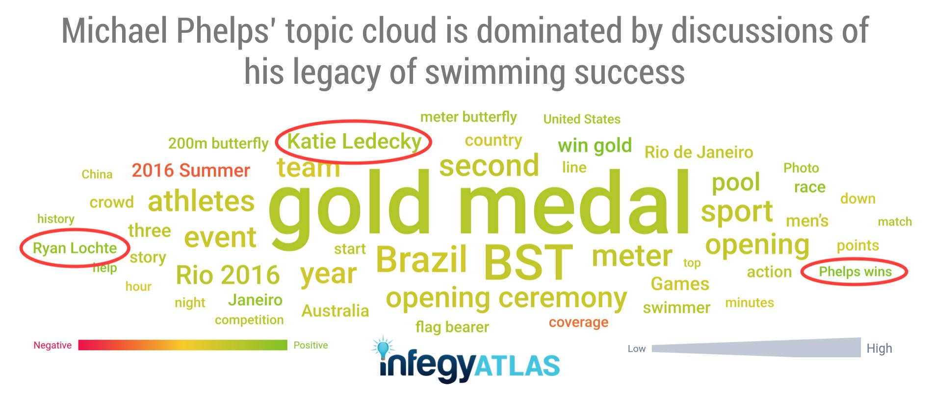 michael-phelps-social-media-monitoring-legacy-of-swimming-success.png