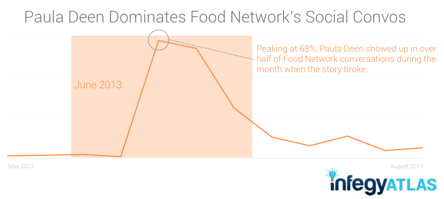 paula-deen-dominates-food-network-social.png