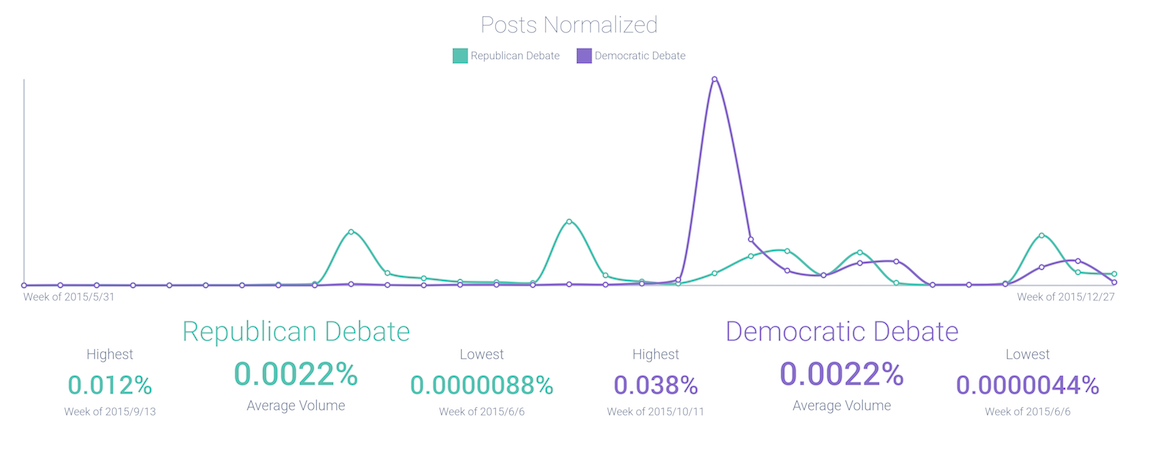 posts-normalized_trend.png