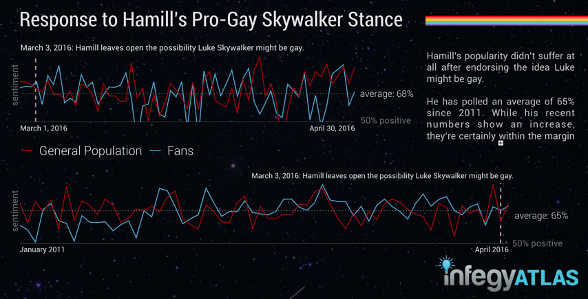 response-to-hamills-pro-gay-skywalker-stance.png