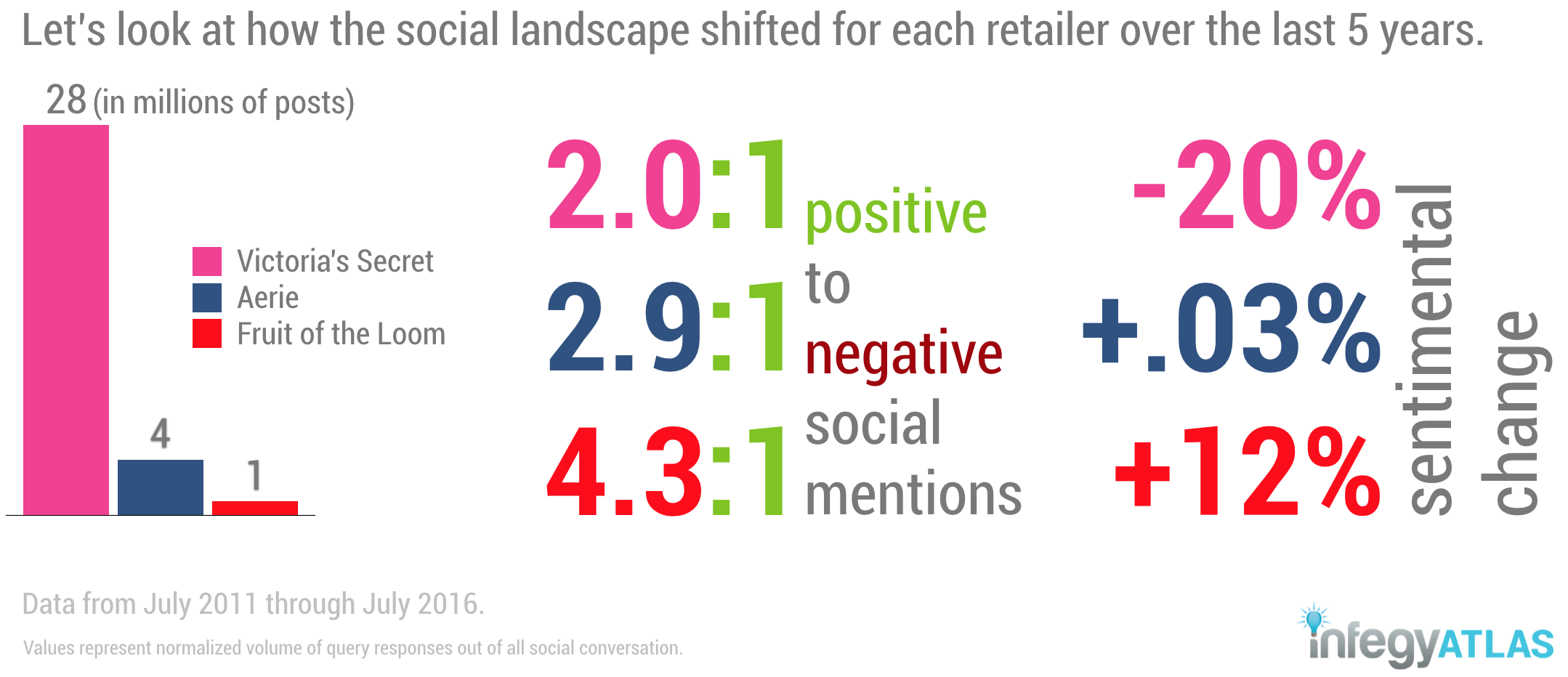 social-media-intelligence-victorias-secret-historical-data-brand-to-beat-sentiment.png