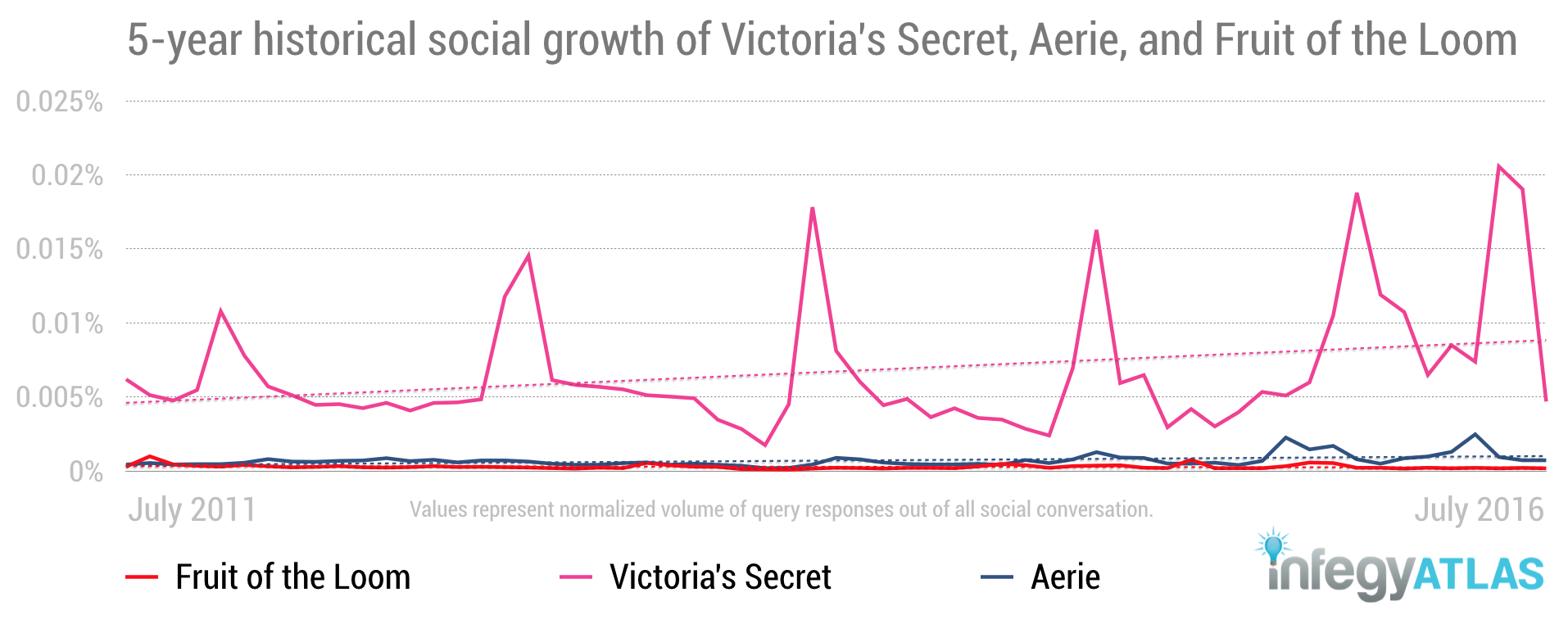 social-media-intelligence-victorias-secret-historical-data-comparison.png