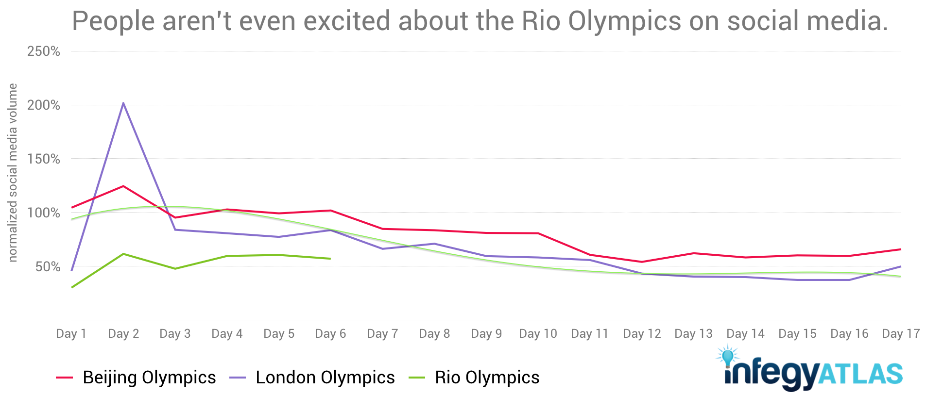 social-media-monitoring-confirms-nbc-rio-olympics-flop.png