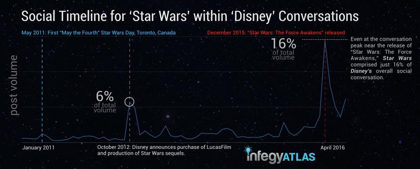 social-timeline-for-star-wars-in-disney-conversations.png