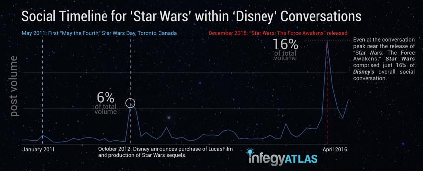 social-timeline-for-star-wars-in-disney-conversations.png