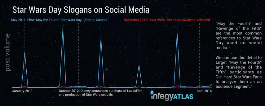 star-wars-day-slogans-on-social-media.png