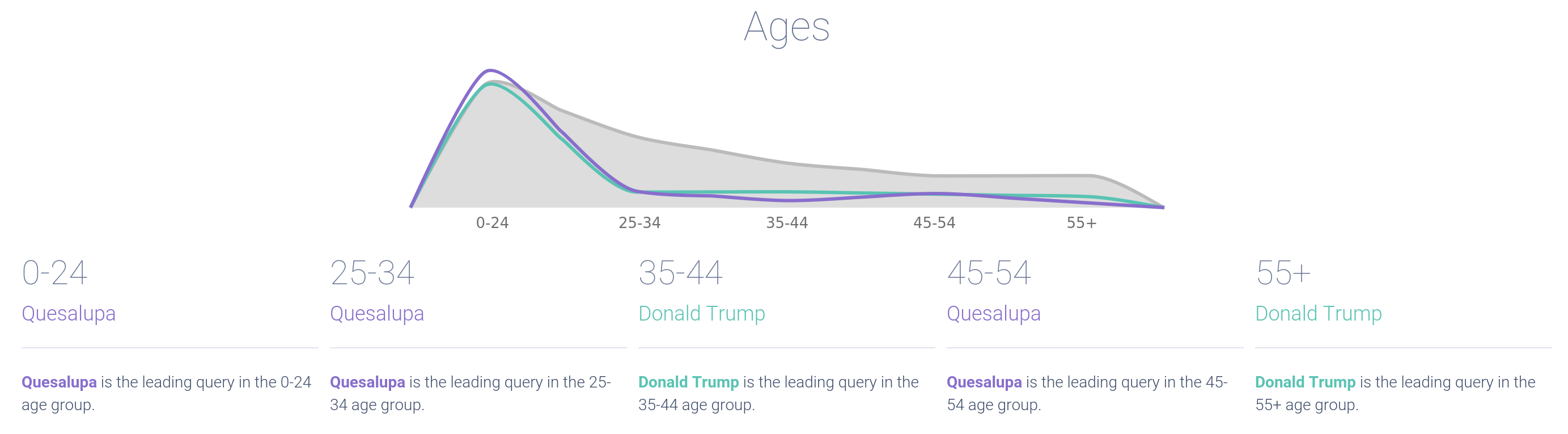 trumpvtaco_combined_ages-018182-edited.png