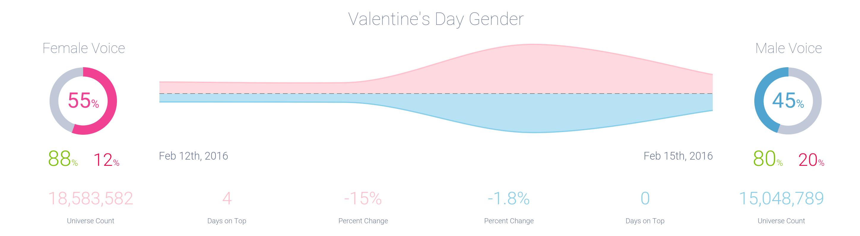 valentines-day_gender.png