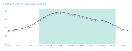 Instagram engagement time of day metrics