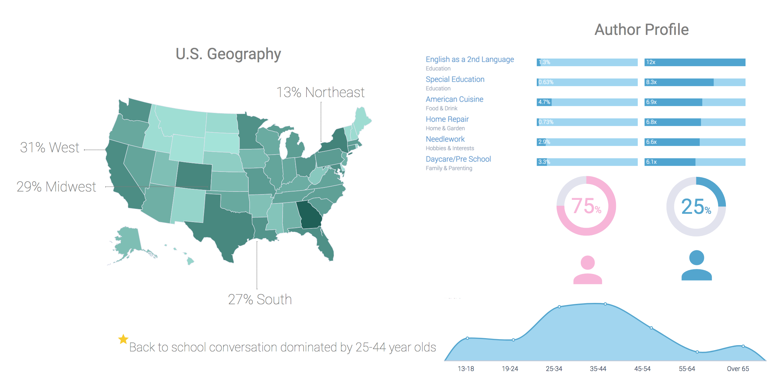 Kellogg's back to school demographics CANVAS-1
