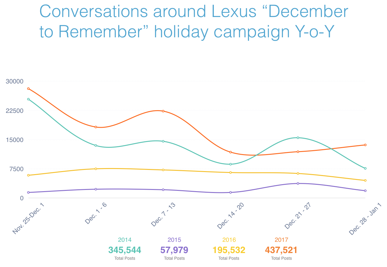 Lexus December to Remember Volume