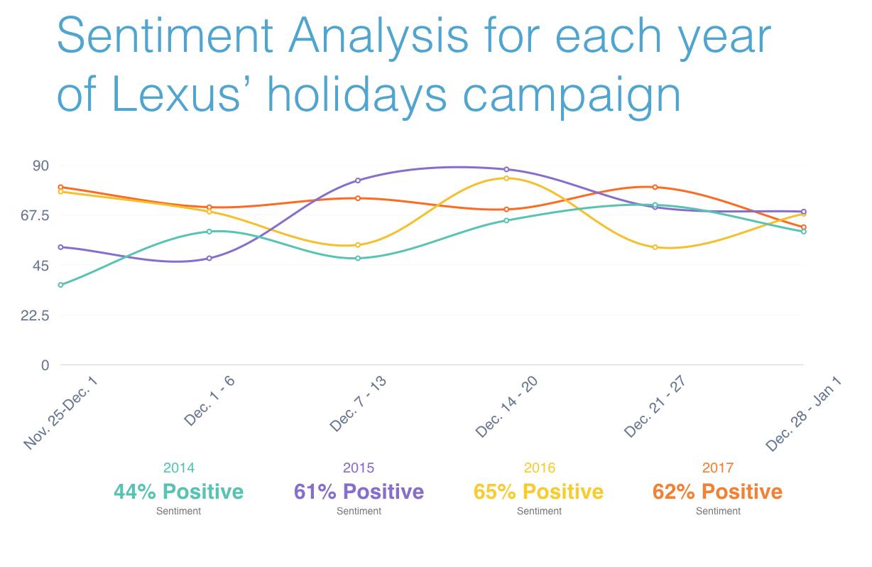 Lexus December to Remember Y-o-Y Sentiment