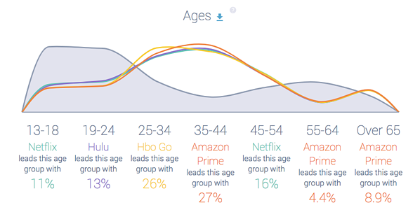 Netflix + competitors age distribution AGENCY REPORT insights