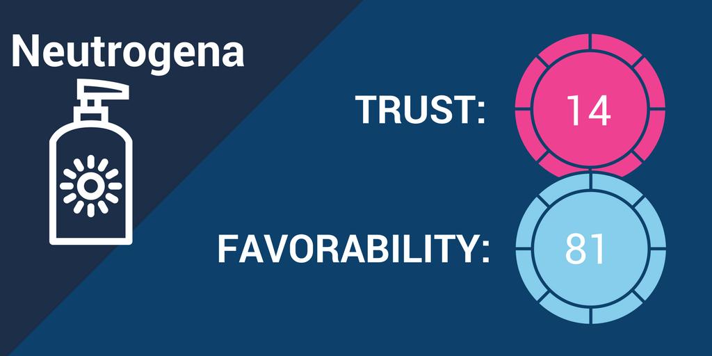 Neutrogena Brand Trust.png
