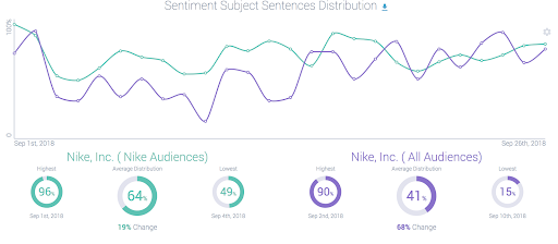Nike Audiences vs. All Audiences