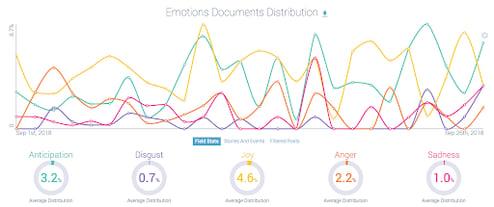 Nike Emotions Chart