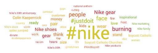Nike all audiences topic cloud