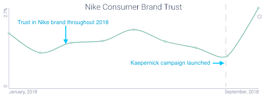 Nike brand trust 2018 (with commentary)
