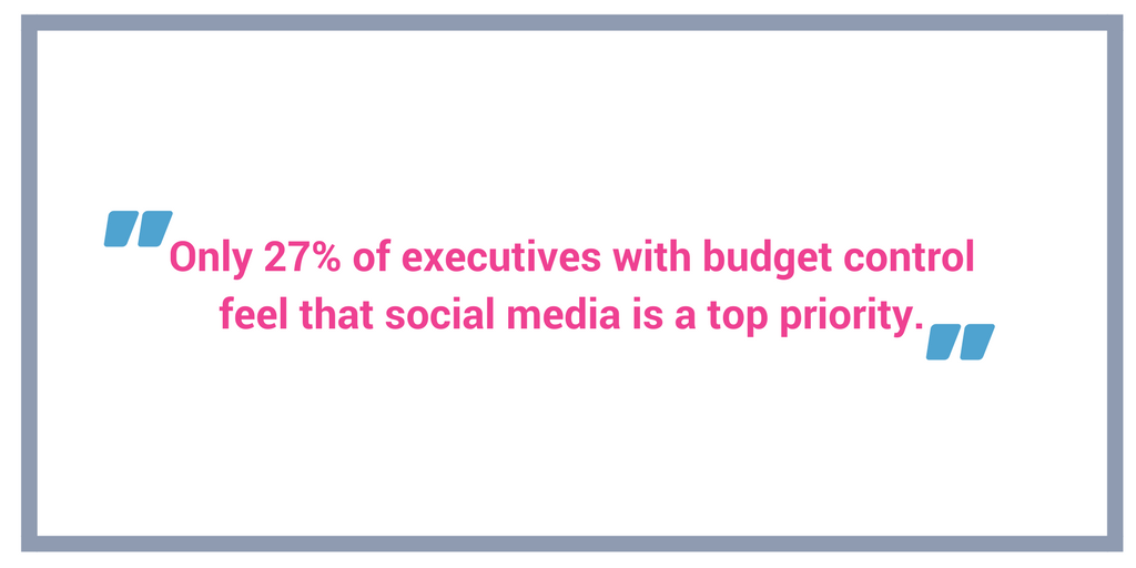 Only 27 of executives with budget control feel that social media is a top priority.png