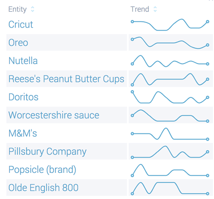 Pinterest Entities top brands