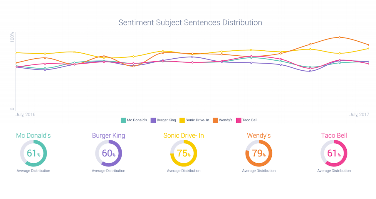 QSR Brands sentiment chart (1)