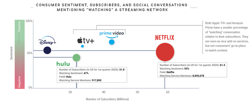social listening and consumer insights for the top streaming services like Netflix, Hulu, Disney+