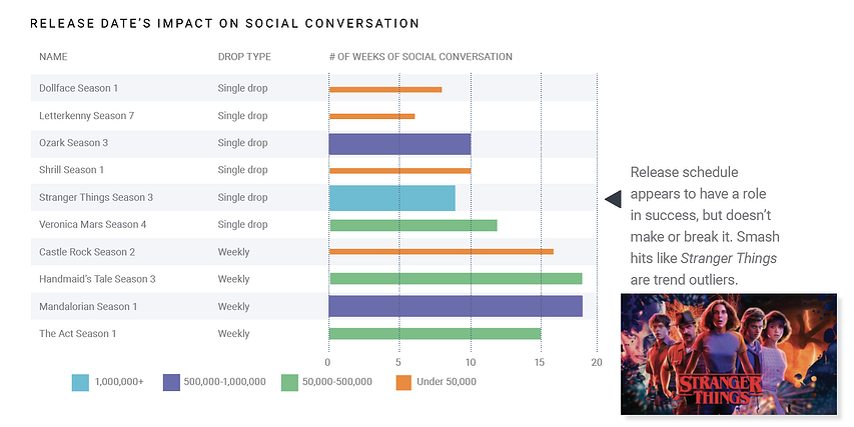 social listening data for tv shows and social media conversation