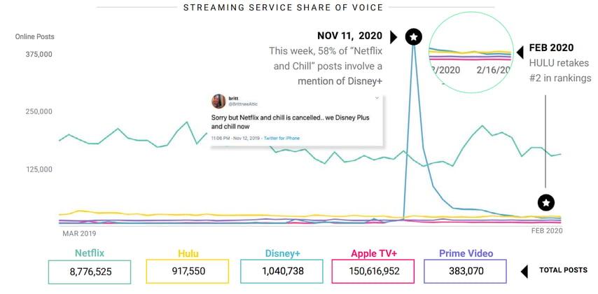 social media analytics for top streaming platforms, Netflix, Hulu, Amazon Prime Video
