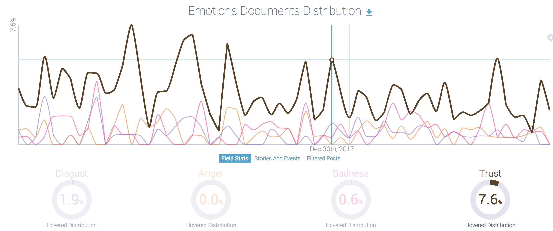 social listening data: trust in gopro