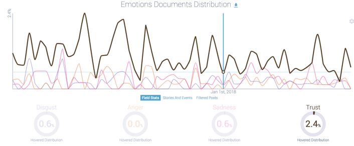 social listening data: trust dip for gopro