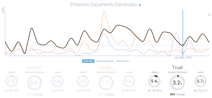 social listening data: trust dip in H&M