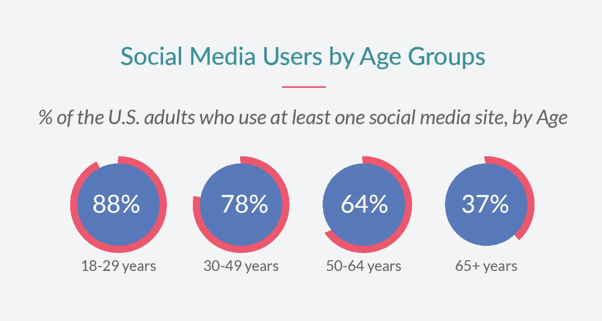 social media channel use by age