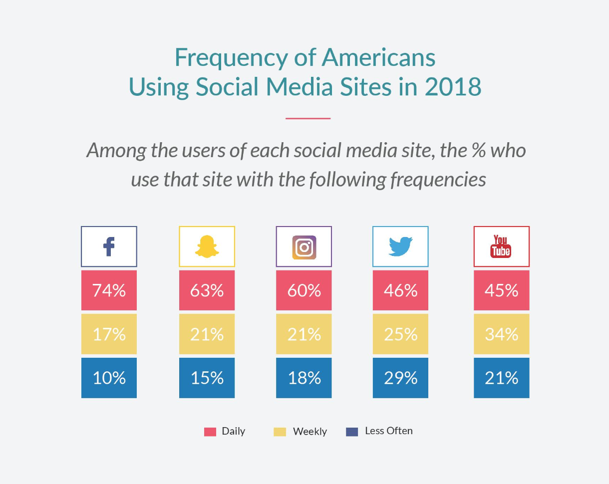 social media data on channel use