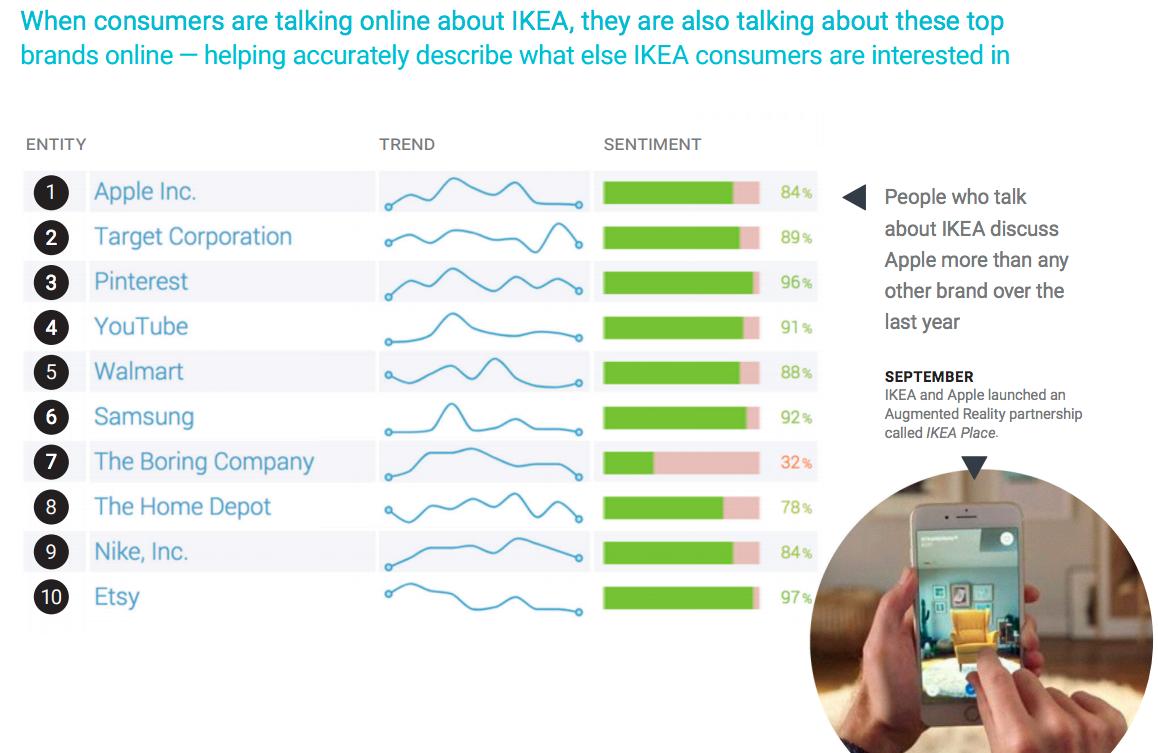IKEA audience top brands social listening