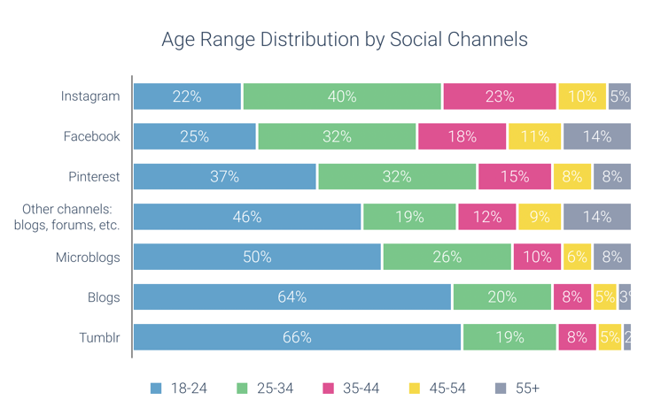 Social media audiences age distribution by channel social listening