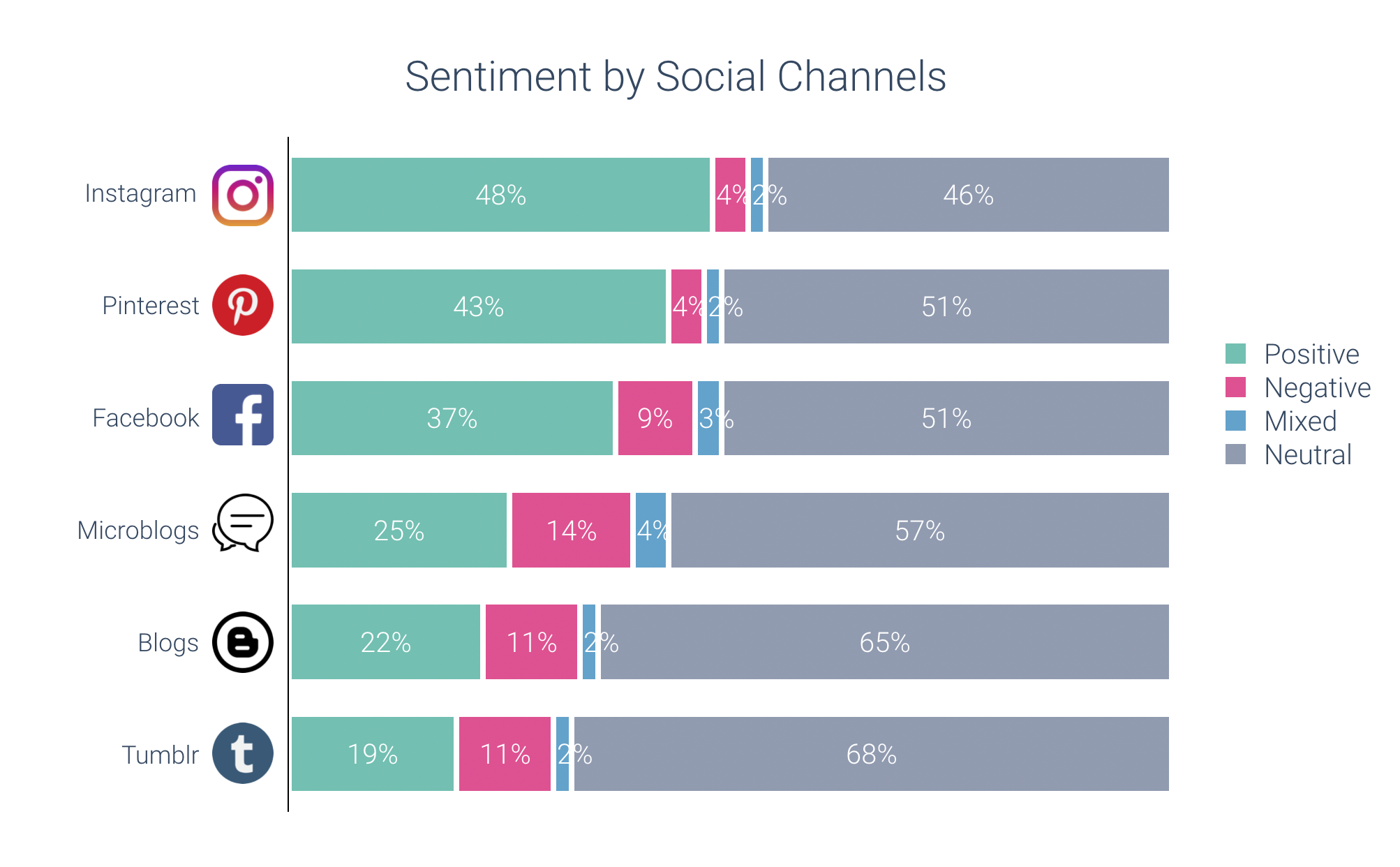 sentiment analysis by social media channel