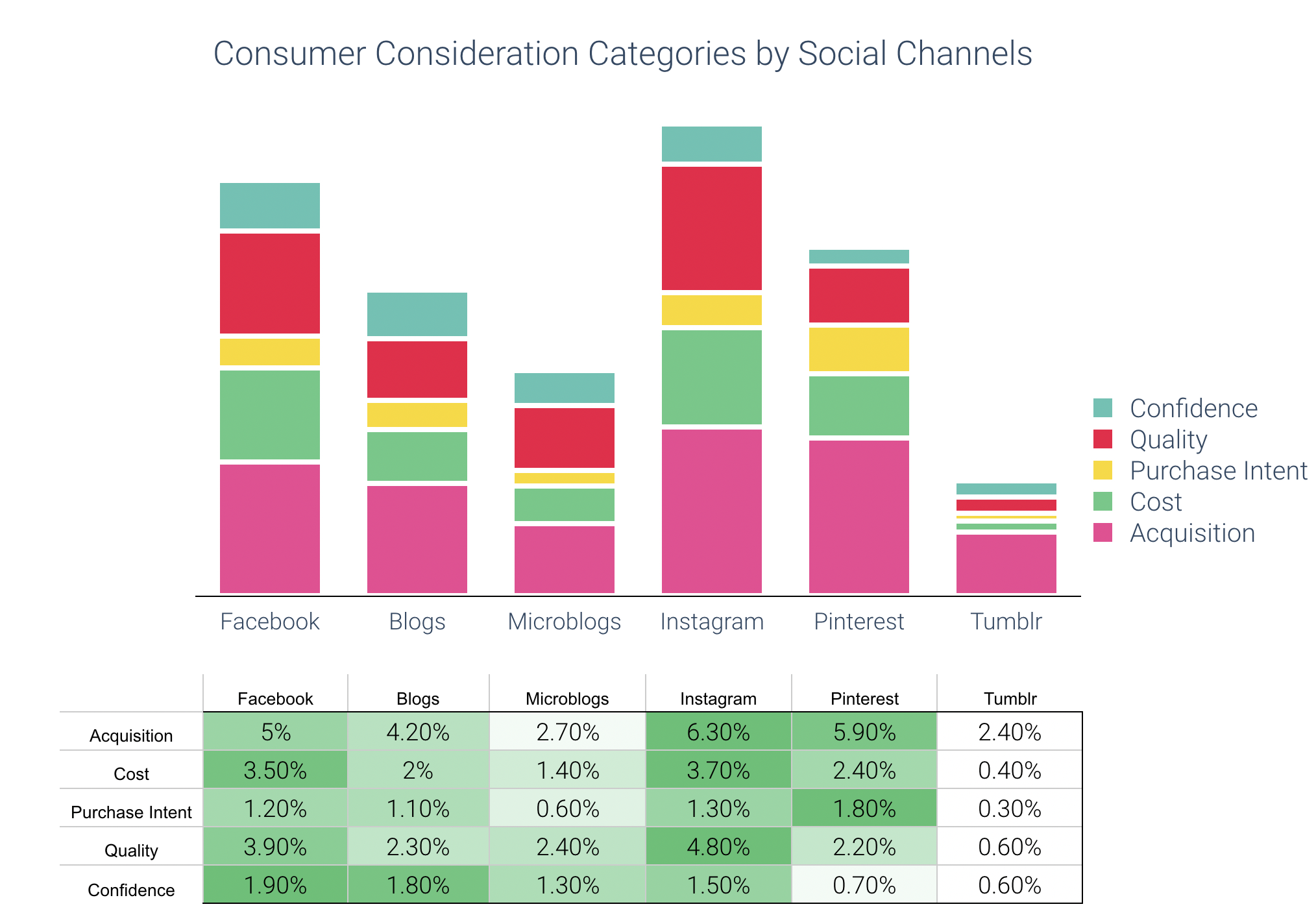 consideration themes by social media channel social listening data