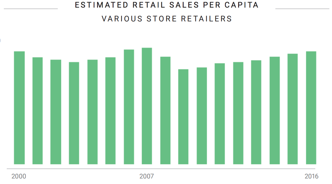 retail sales data from social listening report