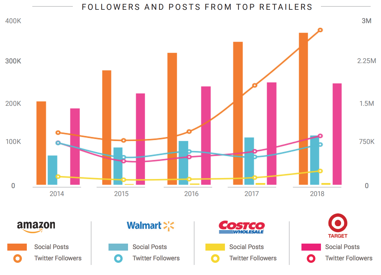 retail brands competitive analysis from social listening report