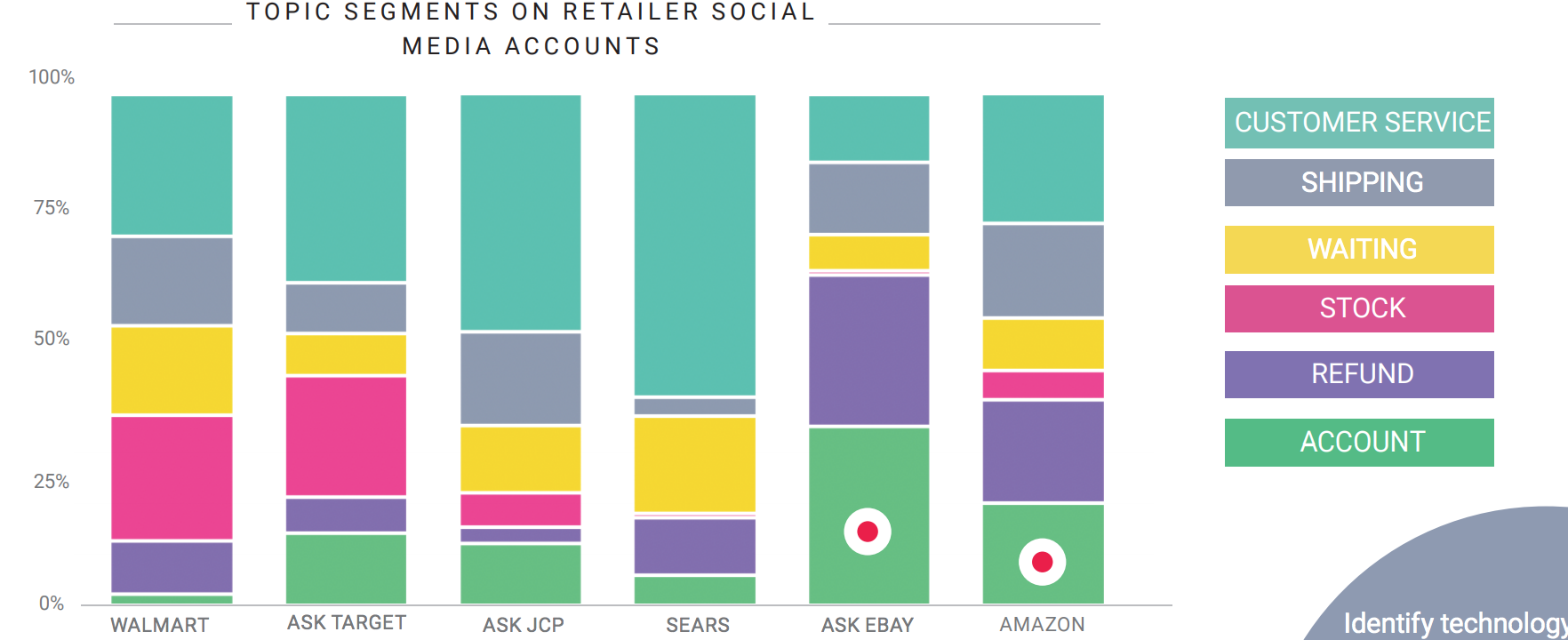 retail brands social listening customer service data