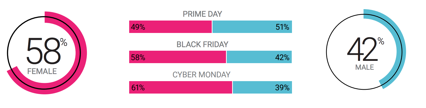 social listening demographics for retail brand holidays