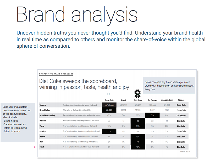 social listening use cases with brand competitive analysis scorecard