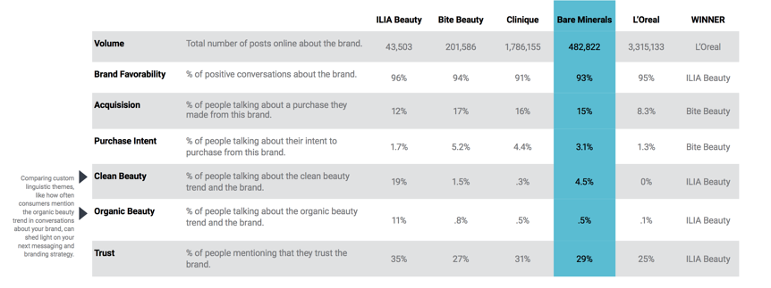 Social Listening beauty brands competitive analysis