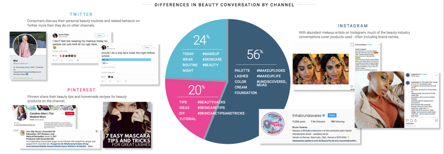 social media channels engagement of beauty and cosmetics conversations with social listening