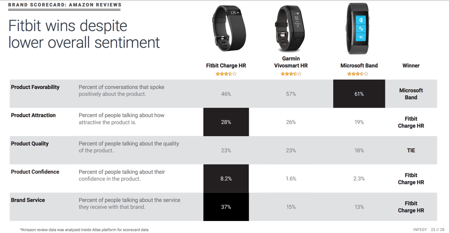 Social Listening analytics for wearable tech brands like Fitbit and Garmin using Amazon reviews